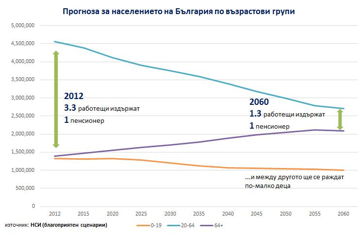 Population_forecast_BG